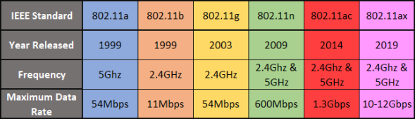 The difference between 2.4GHz and 5GHz